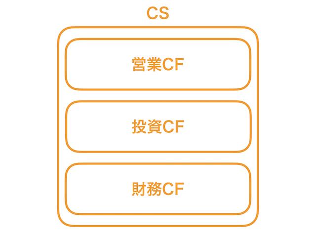 キャッシュフロー計算書1