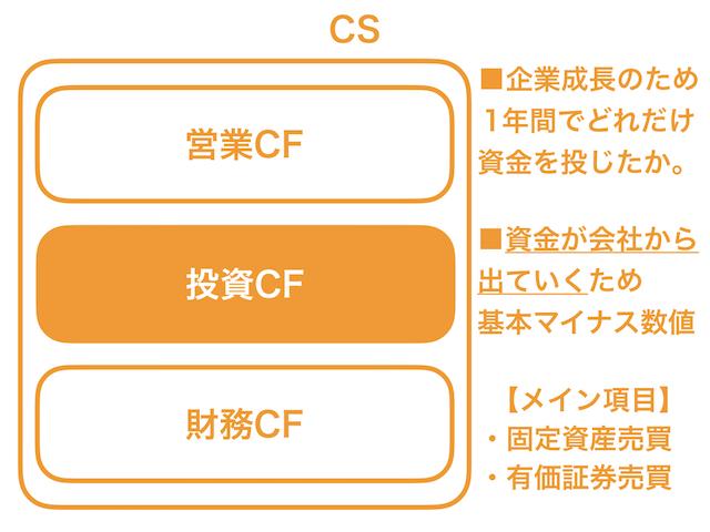 キャッシュフロー計算書3