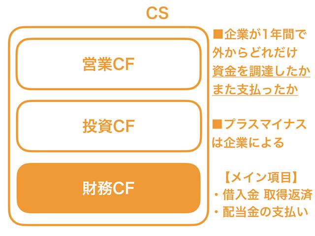 キャッシュフロー計算書4