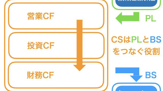 キャッシュフロー計算書5