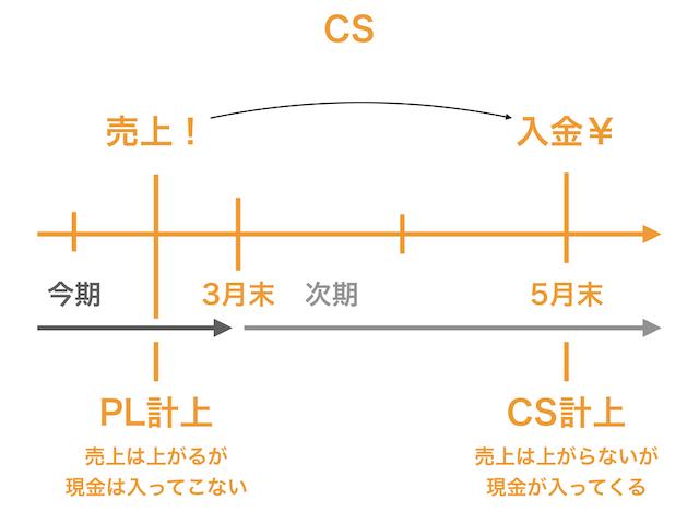 キャッシュフロー計算書6