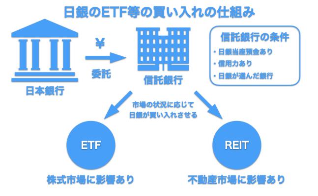 日銀によるETF等の買い入れの仕組み