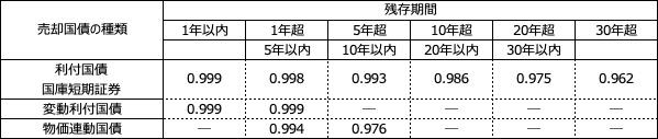 補完供給を目的とした国債の条件付売却で定める時価売買価格比率