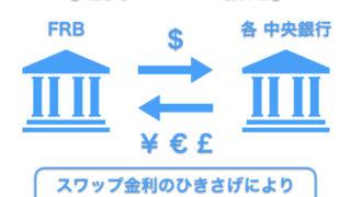 通貨スワップ協定1