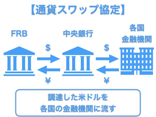 通貨スワップ協定2