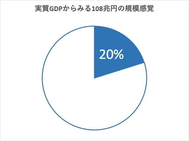 実質GDPからみる108兆円の規模感覚