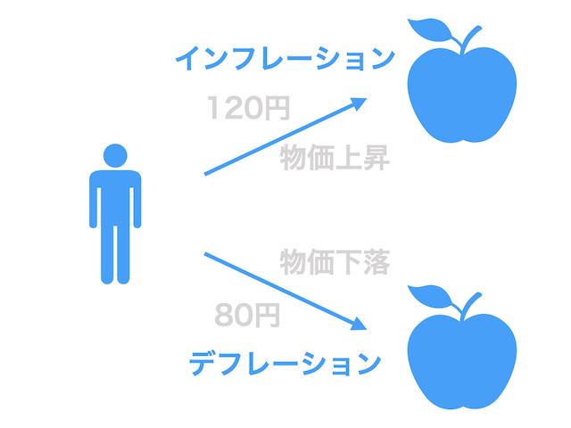 インフレーションとデフレーション