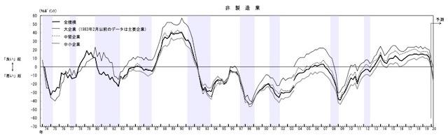 2003_短観_4