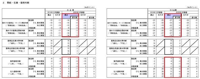2003_短観_5