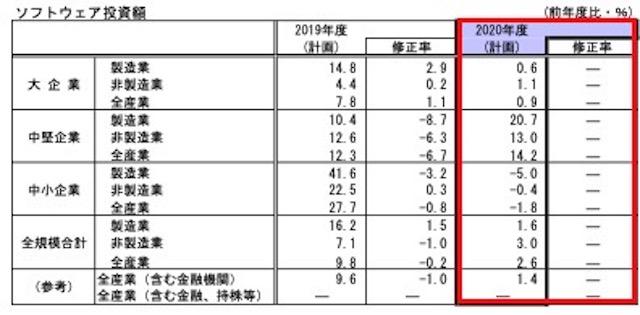 2003_短観_7-2