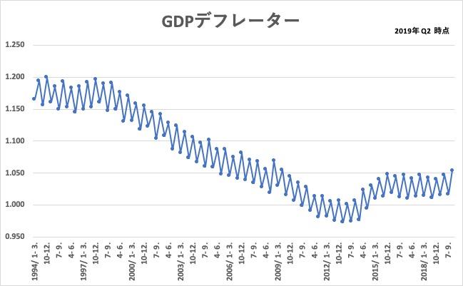 2020年2月のGDP速報から算出したGDPデフレーター