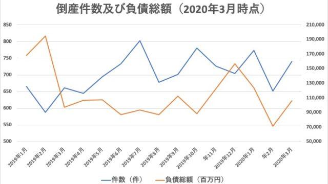 20200408_全国倒産件数_東京商工リサーチ