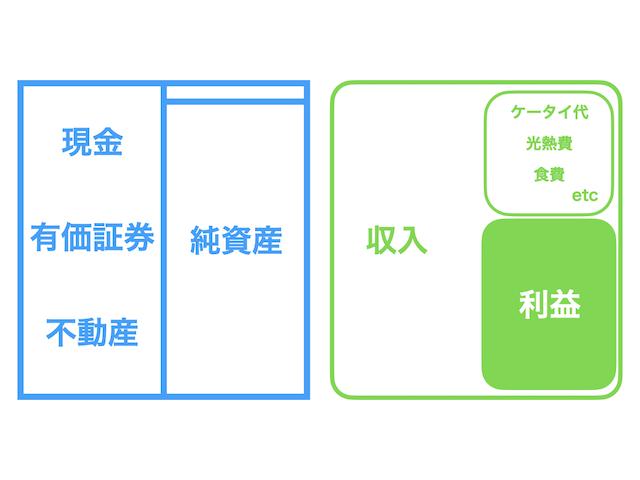 個人型財務諸表3