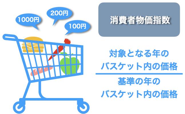 消費者物価指数の計算式