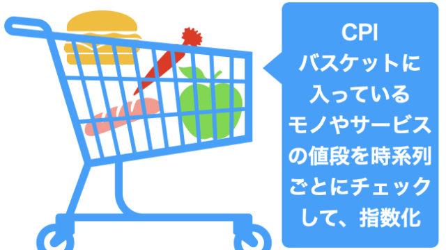 消費者物価指数(CPI)