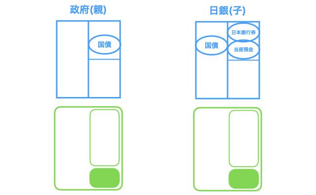 日本政府と日本銀行は親子関係