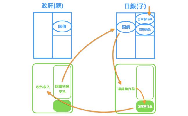 国債と日本銀行券の資金循環
