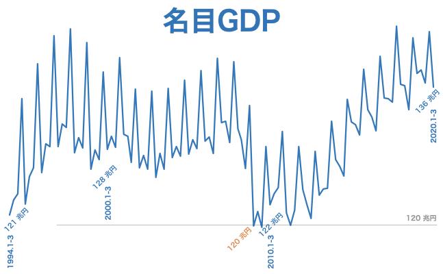 2020 q1 名目GDP速報