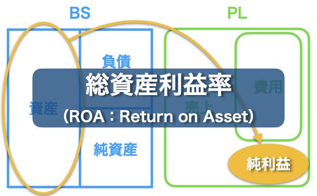 総資産利益率(ROA)とは