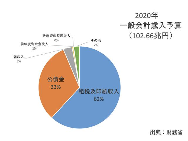 2020年度一般会計歳入予算