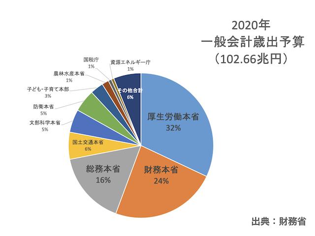 2020年度一般会計歳出予算