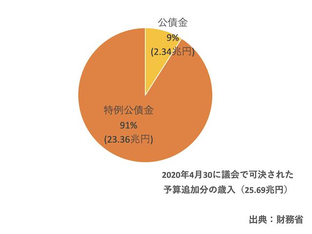 2020年度の予算追加分の歳入