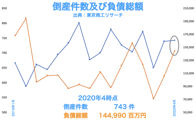 2020年4月時点の全国倒産件数