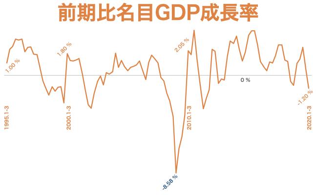 2020 q1前期比名目GDP速報