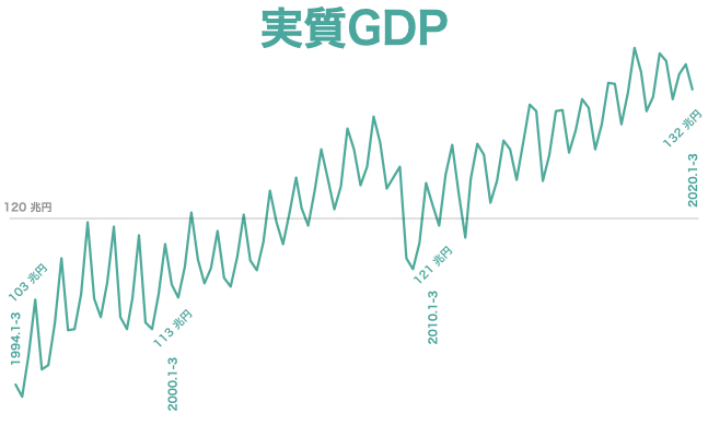 2020 q1実質GDP速報