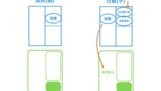 日本銀行の利息収入