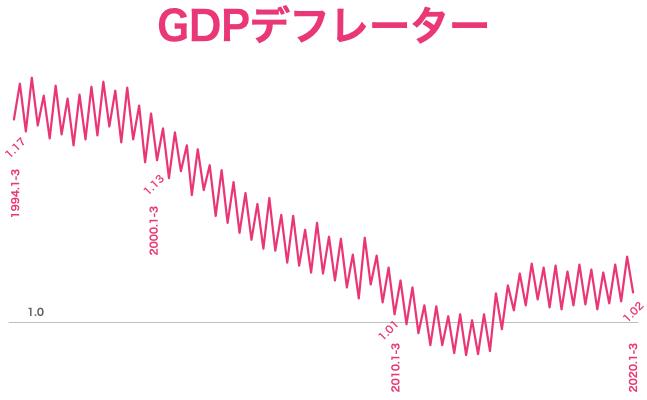 2020 q1デフレーターGDP速報