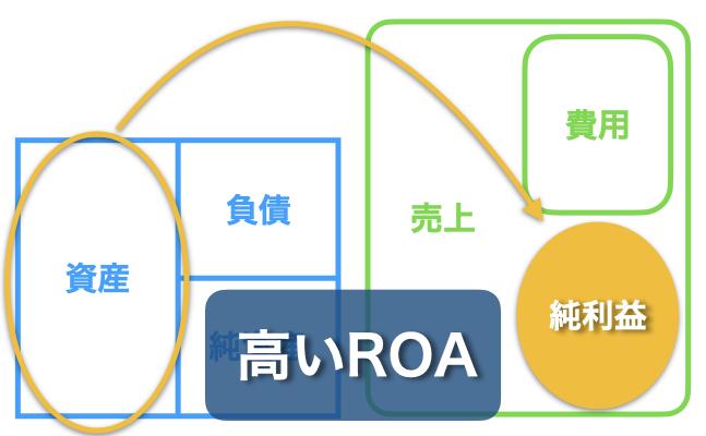 高い総資産利益率(高ROA)