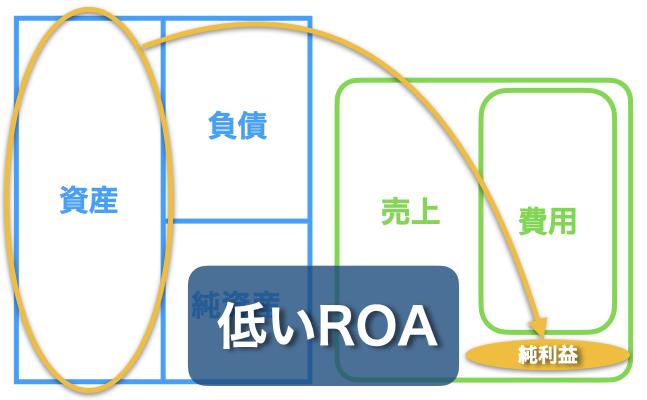 低い総資産利益率(低ROA)