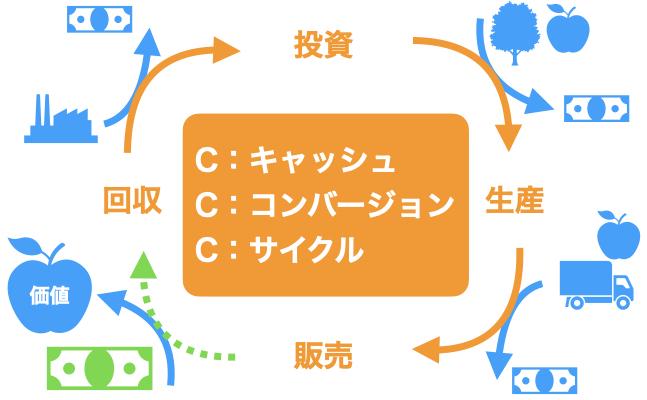 現金循環とキャッシュコンバージョンサイクル
