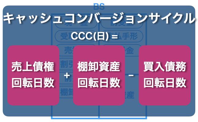 キャッシュコンバージョンサイクルの計算式