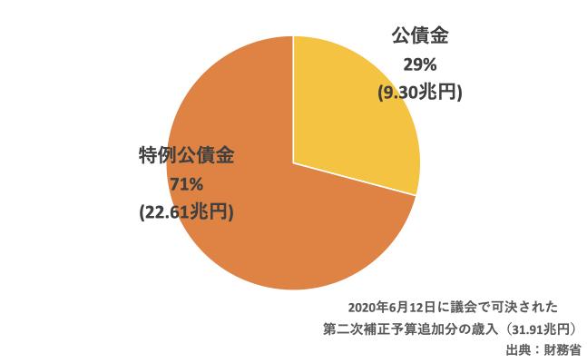2020年度第二次補正予算追加分の歳入