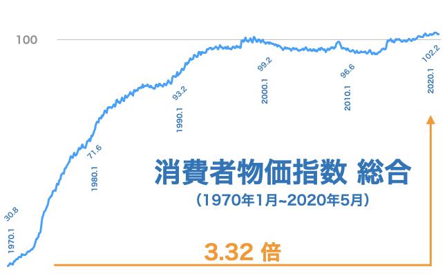 消費者物価指数の推移(1970年~2020年)