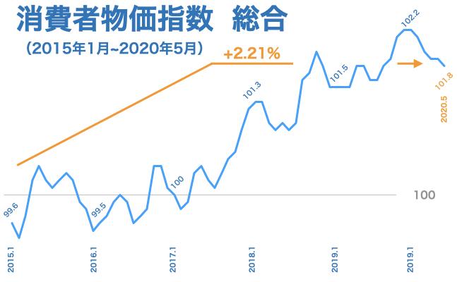 2020年5月度 消費者物価指数(CPI)
