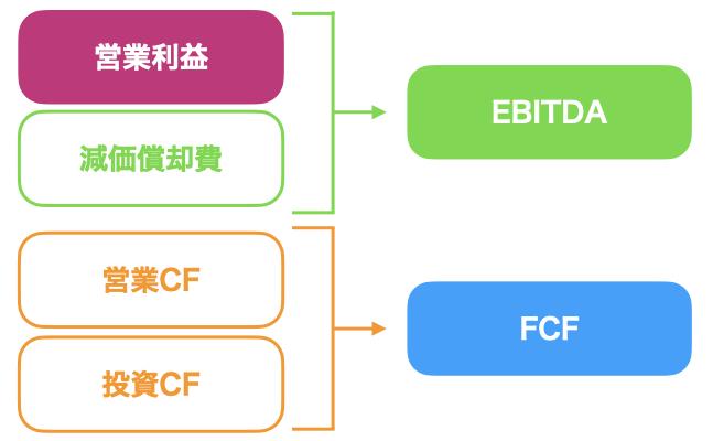 EBITDAとFCFの違い