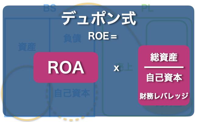 ROAとROEの関係性