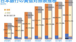 日本銀行の貸借対照表