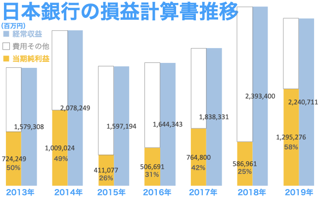 日本銀行の損益計算書