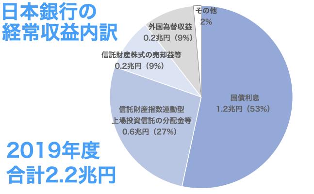 日本銀行の経常収支内訳