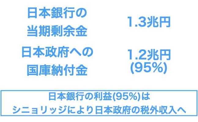 日本銀行の利益は日本政府の税外収入
