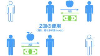 貨幣の流通速度