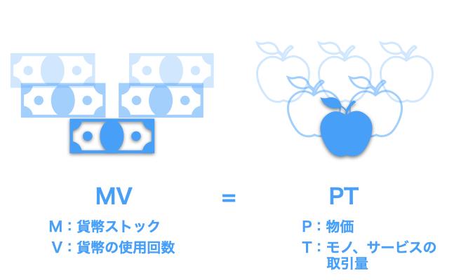 MVとPT