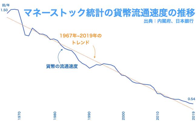 時系列データからみる日本の貨幣の流通速度