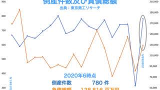 2020年6月時点の全国倒産件数