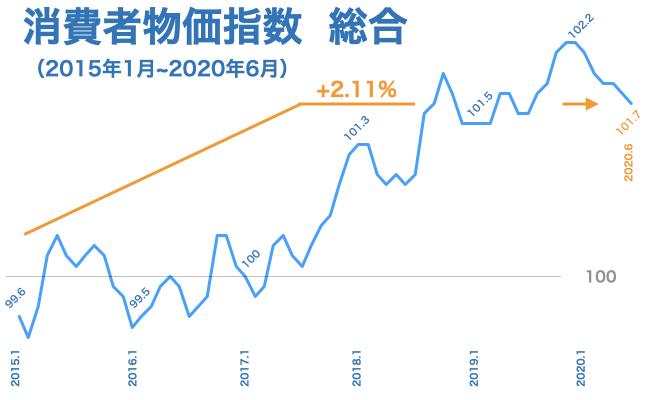 2020年6月 消費者物価指数