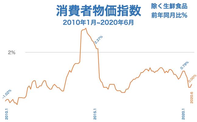 2020年6月 消費者物価指数の前年同月比